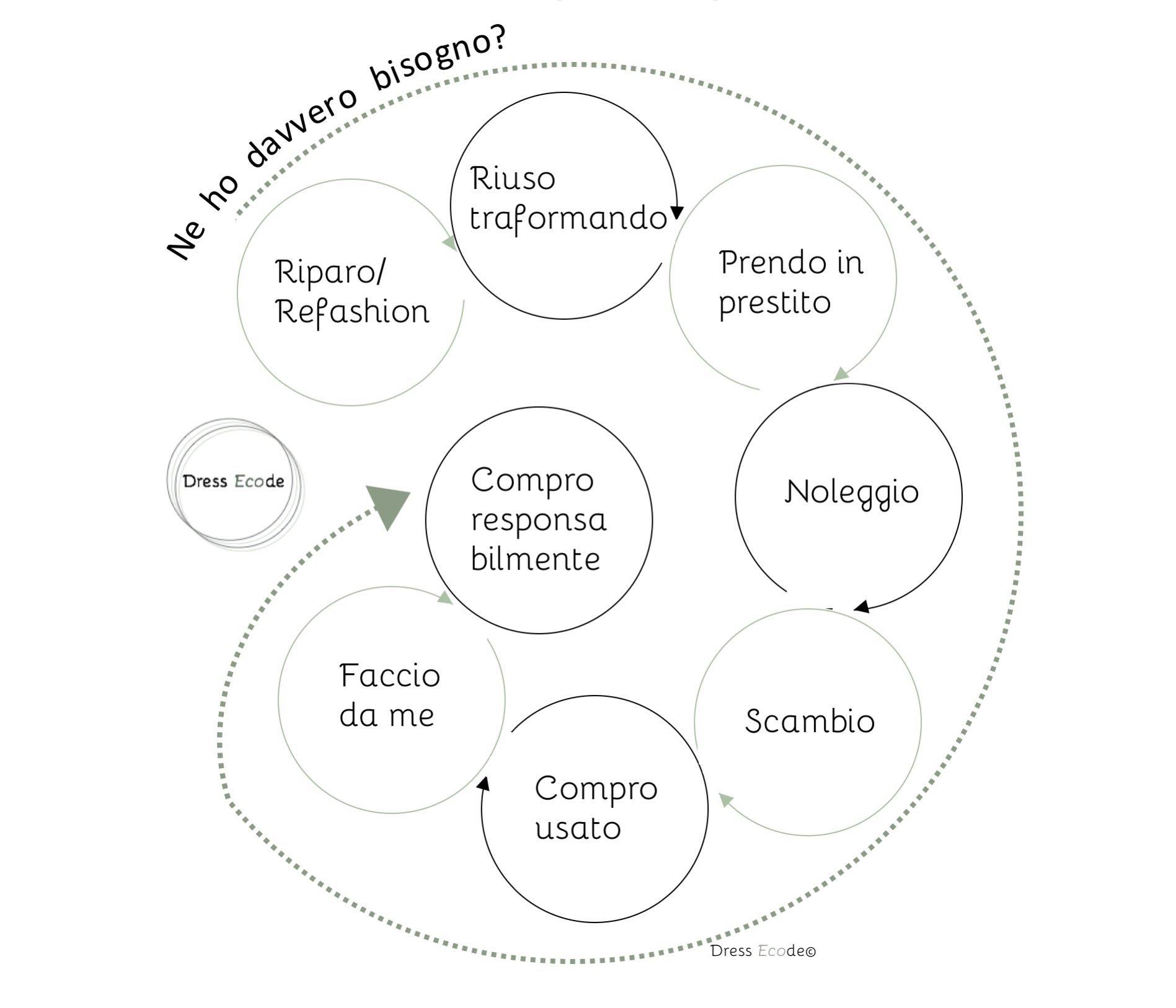 Modello-consumo-responsabile